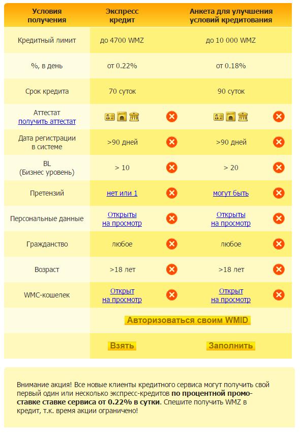 Условия предоставления кредита на сервисе wmcasher.ru