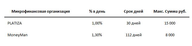 микрозайм на Яндекс кошелек