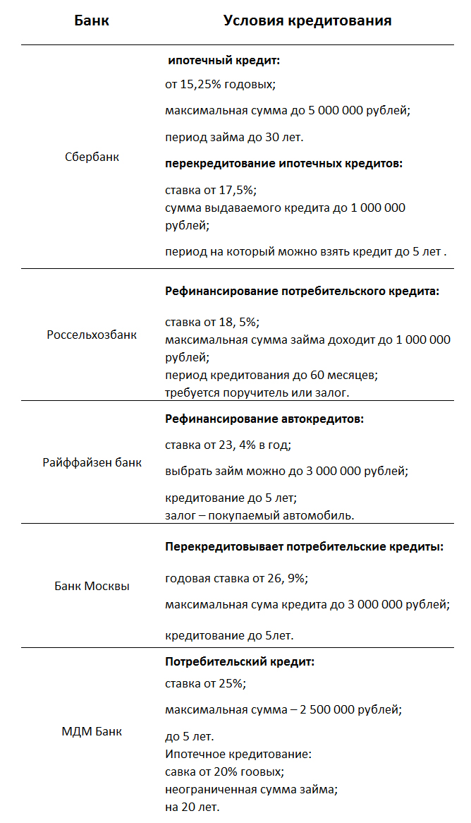 Выбор банка для рефинансирования
