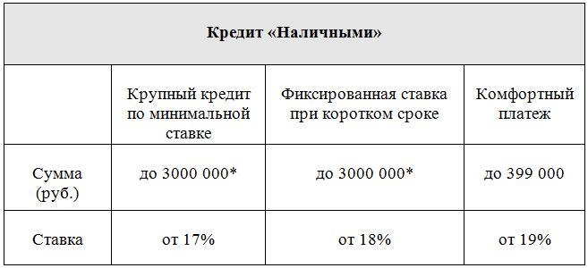 Рефинансирование кредита в ВТБ 24